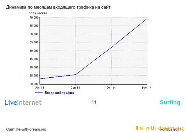 Динамика роста трафика на наш блог